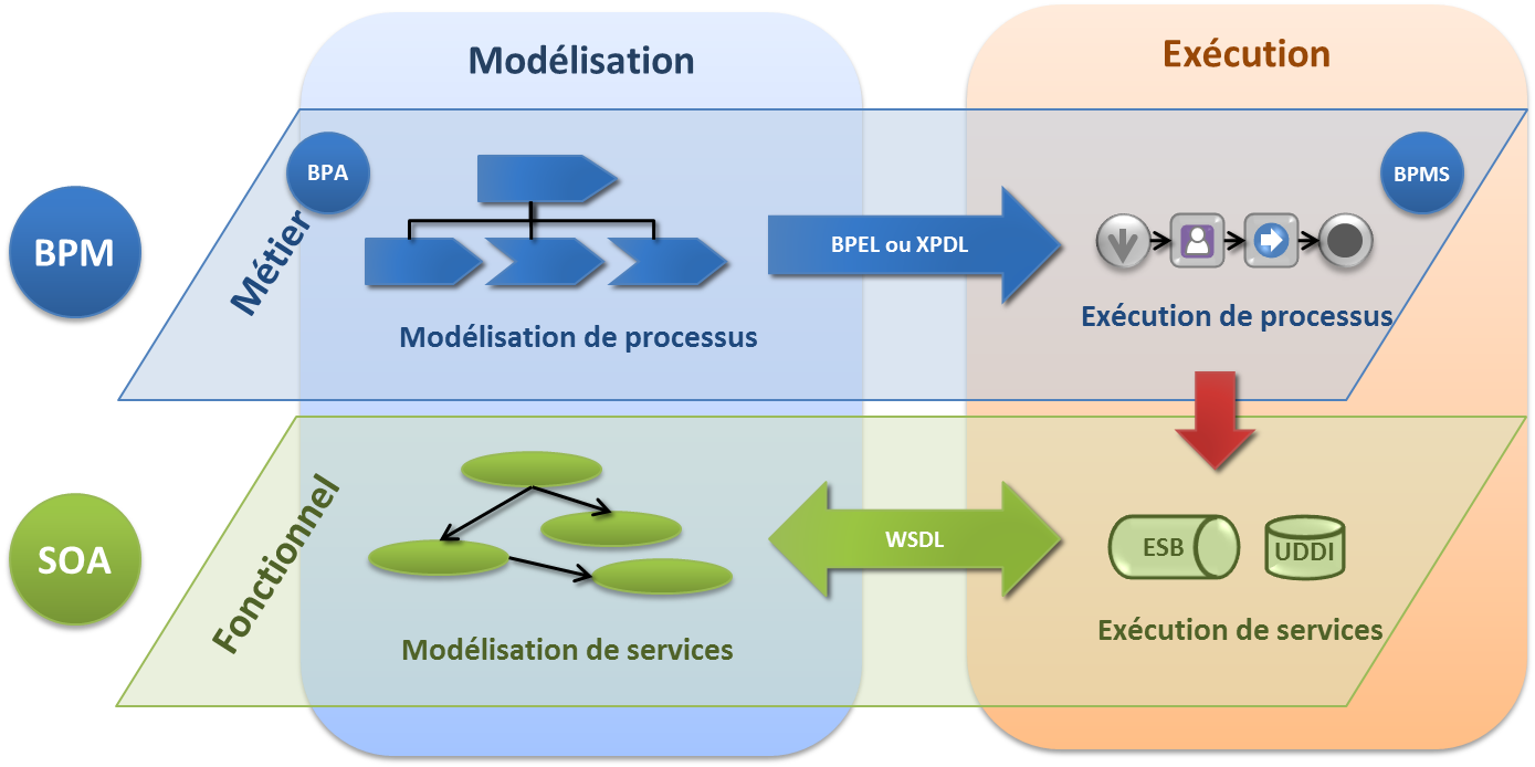 Mod lisation vs ex cution for Passerelle definition