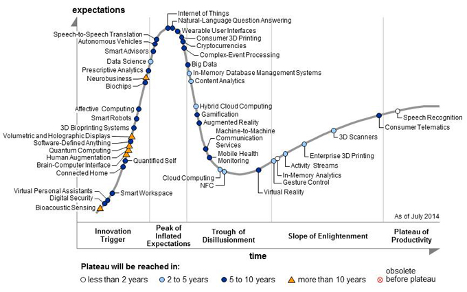 gartnerhypecycle
